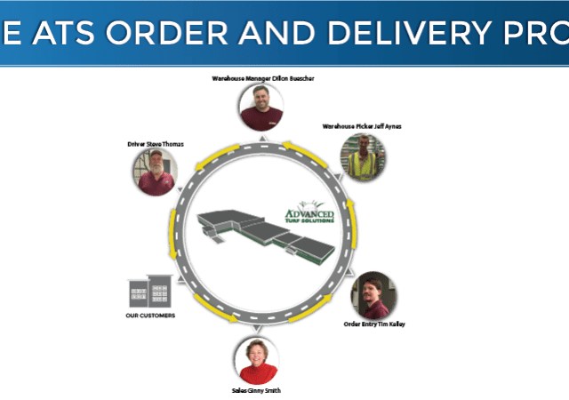 The ATS Order And Delivery Process